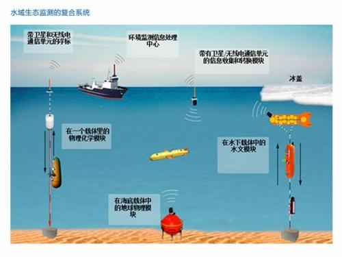 水域生态监测的复合系统